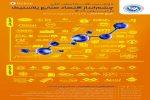 بازیابی بزرگترین مزیت های رقابتی در همایش چشمانداز اقتصاد صنایع پلاستیک در ایران ١۴٠٠